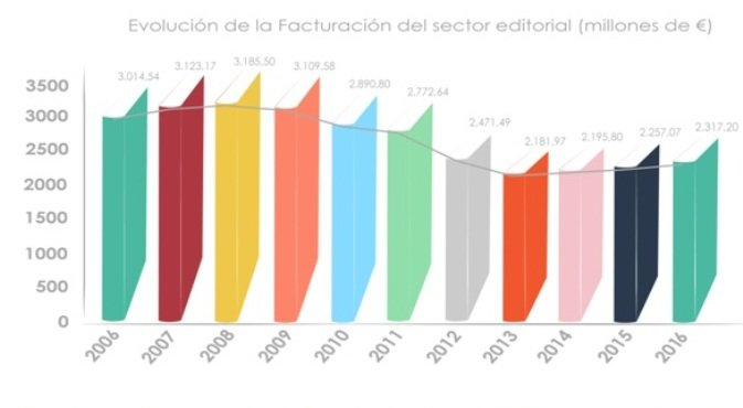 El sector editorial creció en 2016 por tercer año consecutivo