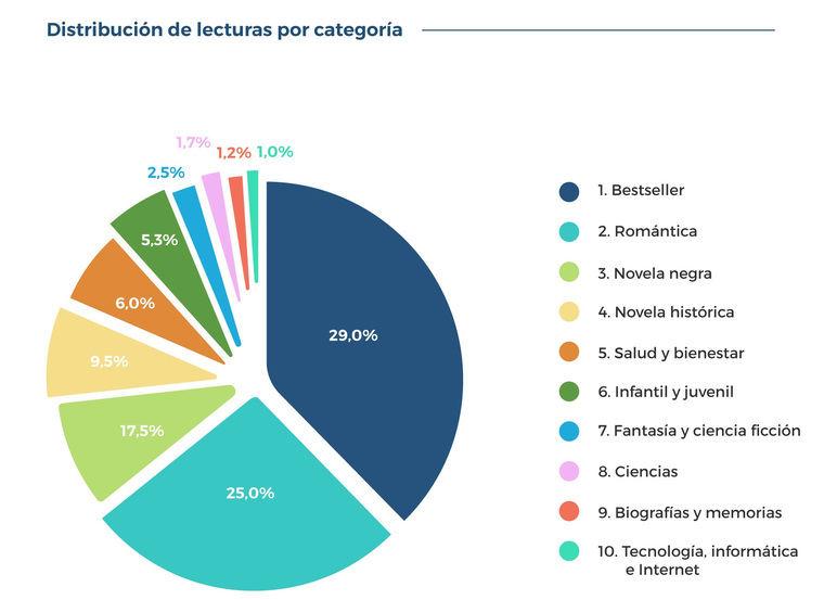 Distribución de lecturas por categorías
