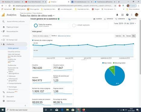 TodoLiteratura consigue casi dos millones de páginas vistas en 2019