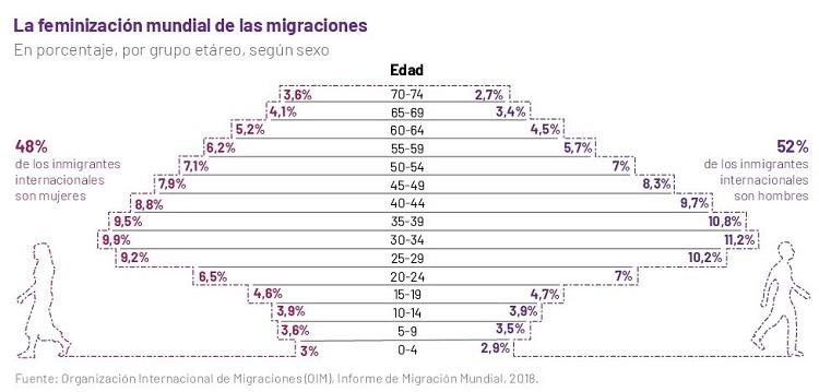 Migraciones de las mujeres en el mundo
