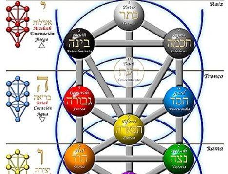 La cábala. La psicología del misticismo judío