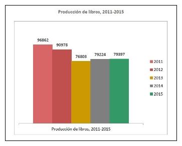 Aumentó en 0,2% la cantidad de libros editados en España en el 2015