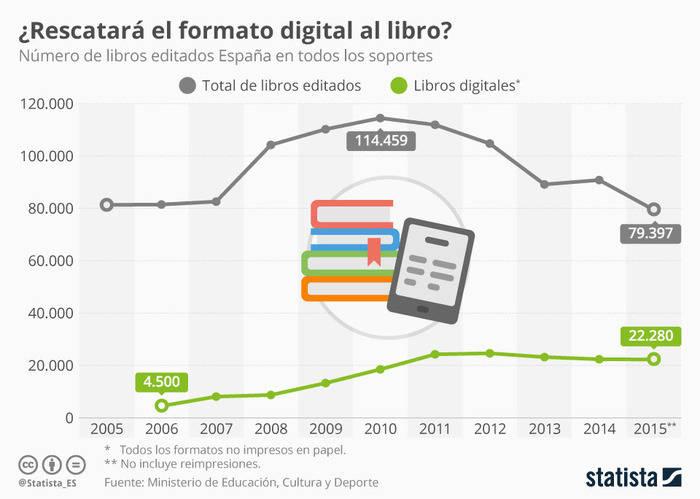 ¿Impulsará la digitalización la edición de libros en España?