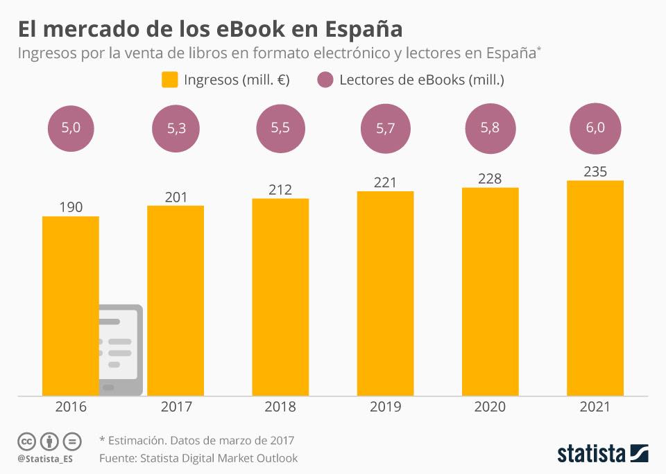 La venta de libros electrónicos generará más de 200 millones de euros de facturación este año