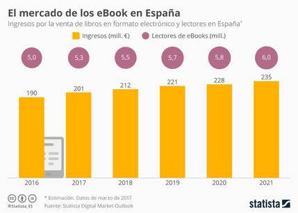 Evolución ventas de ebook